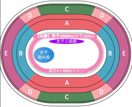 東京オリンピック2020陸上競技:種目別競技位置7/31午後