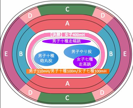 東京オリンピック2020陸上競技:種目別競技位置8/5午前