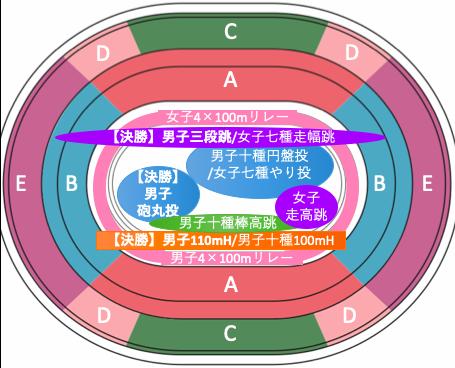 東京オリンピック2020陸上競技:種目別競技位置8/6午前
