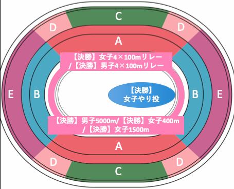 東京オリンピック2020陸上競技:種目別競技位置8/7午後