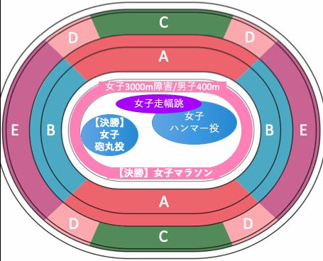 東京オリンピック2020陸上競技:種目別競技位置8/2午前