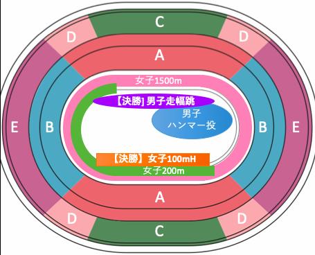 東京オリンピック2020陸上競技:種目別競技位置8/3午前