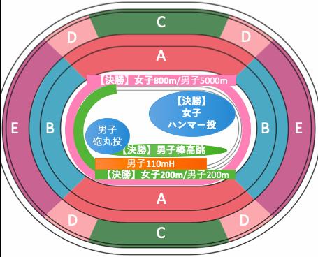 東京オリンピック2020陸上競技:種目別競技位置8/4午後