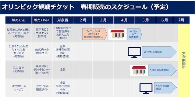オリンピック観戦チケット春季販売以降のスケジュール
