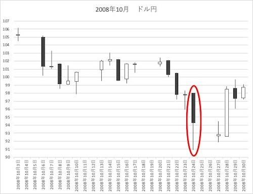2008年10月ドル円