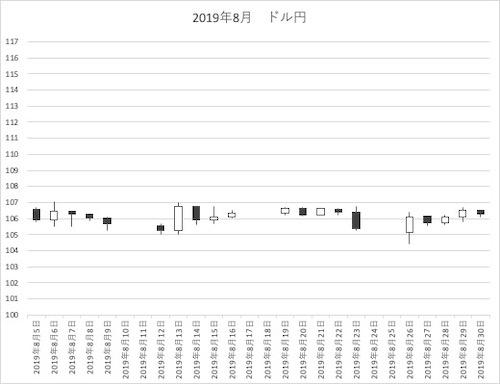 2019年8月ドル円