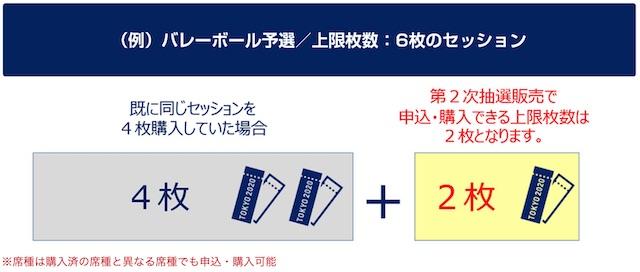 東京オリンピックセッション毎の枚数上限