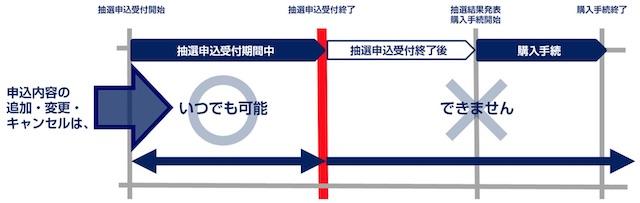 東京オリンピックチケット申し込み期間中は変更可能