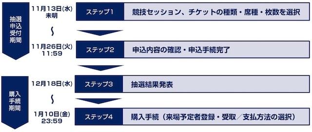東京オリンピックチケット2次抽選スケジュール