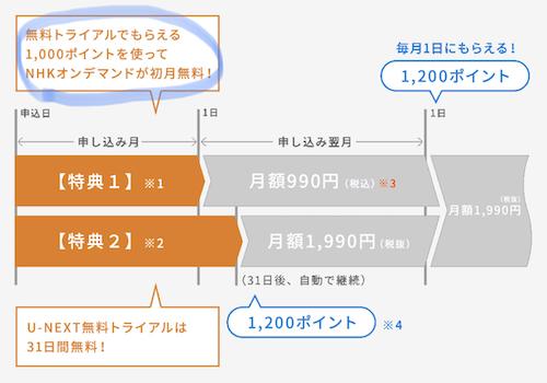 U-NEXT1000ポイントスマホ